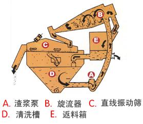 细沙回收机组成结构