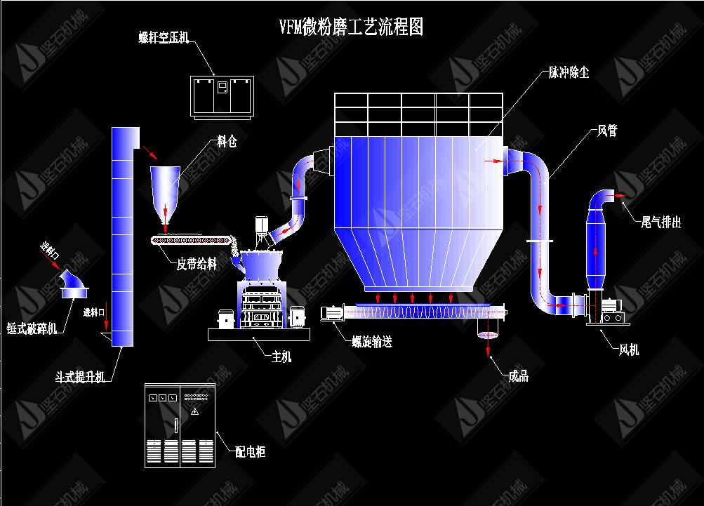 VFM超细磨粉机工艺流程